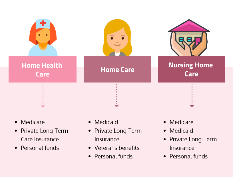 home care methods of payment