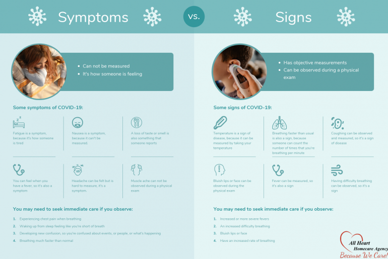 COVID-19 signs and symptoms